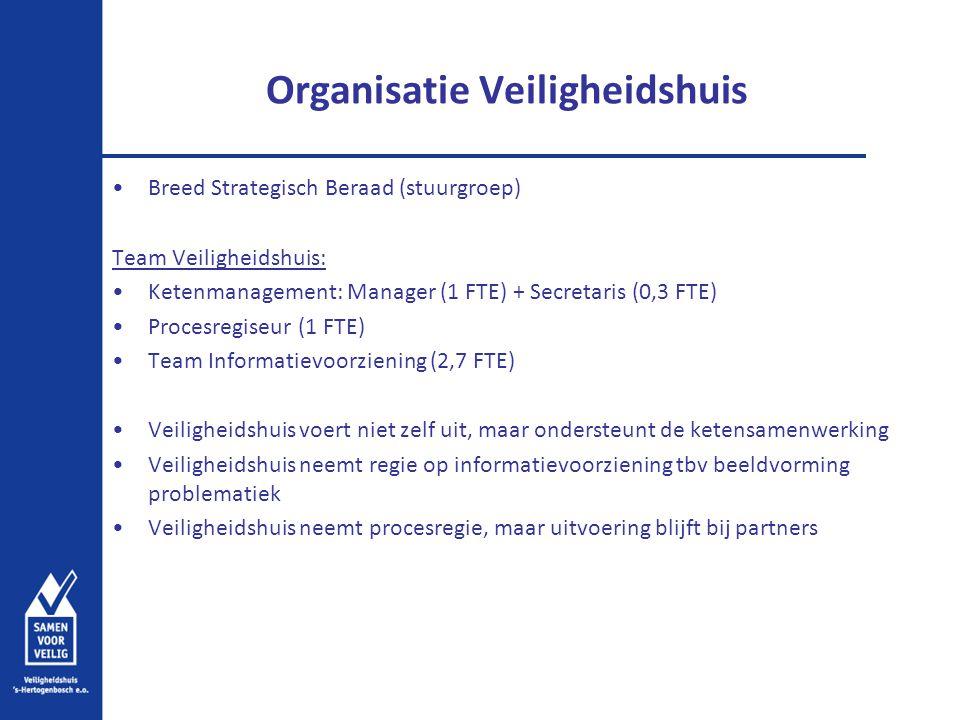 Organisatie Veiligheidshuis Breed Strategisch Beraad (stuurgroep) Team Veiligheidshuis: Ketenmanagement: Manager (1 FTE) + Secretaris (0,3 FTE) Proces