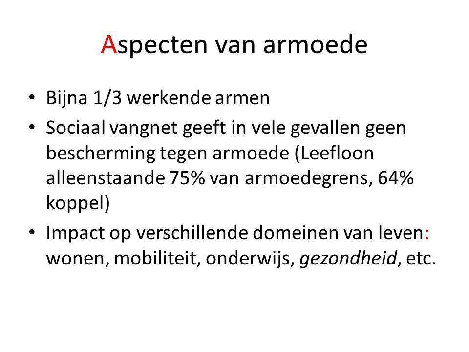 Aspecten van armoede Bijna 1/3 werkende armen Sociaal vangnet geeft in vele gevallen geen bescherming tegen armoede (Leefloon alleenstaande 75% van ar