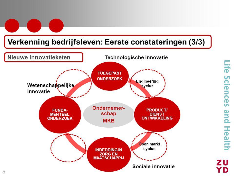 Life Sciences and Health Verkenning bedrijfsleven: Eerste constateringen (3/3) Nieuwe innovatieketen G Ondernemer- schap MKB TOEGEPAST ONDERZOEK PRODU