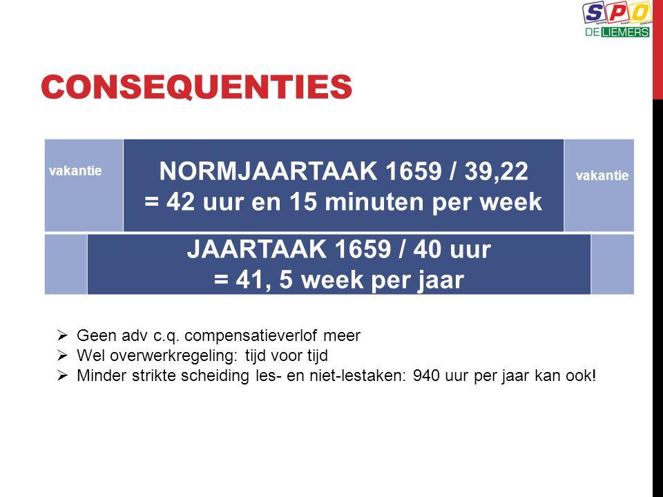 CONSEQUENTIES vakantie NORMJAARTAAK 1659 / 39,22 = 42 uur en 15 minuten per week vakantie JAARTAAK 1659 / 40 uur = 41, 5 week per jaar  Geen adv c.q.
