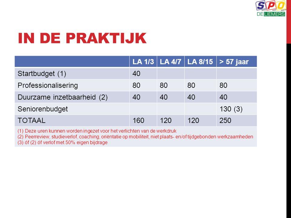 IN DE PRAKTIJK LA 1/3LA 4/7LA 8/15> 57 jaar Startbudget (1)40 Professionalisering80 Duurzame inzetbaarheid (2)40 Seniorenbudget130 (3) TOTAAL160120 25