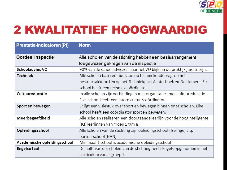 2 KWALITATIEF HOOGWAARDIG Prestatie-indicatoren (PI)Norm Oordeel inspectie Alle scholen van de stichting hebben een basisarrangement toegewezen gekreg