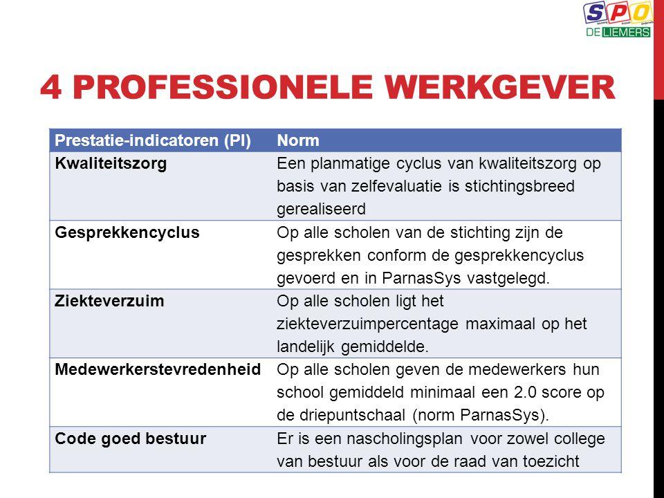 4 PROFESSIONELE WERKGEVER Prestatie-indicatoren (PI)Norm Kwaliteitszorg Een planmatige cyclus van kwaliteitszorg op basis van zelfevaluatie is stichti
