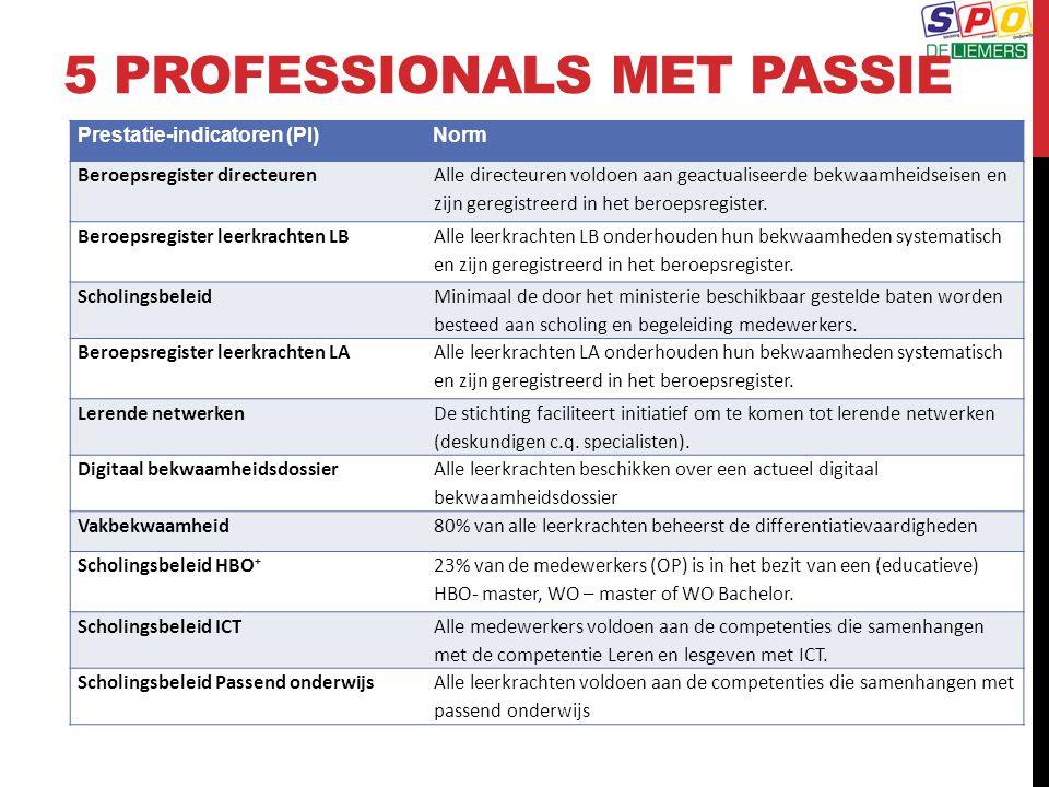 5 PROFESSIONALS MET PASSIE Prestatie-indicatoren (PI)Norm Beroepsregister directeuren Alle directeuren voldoen aan geactualiseerde bekwaamheidseisen e