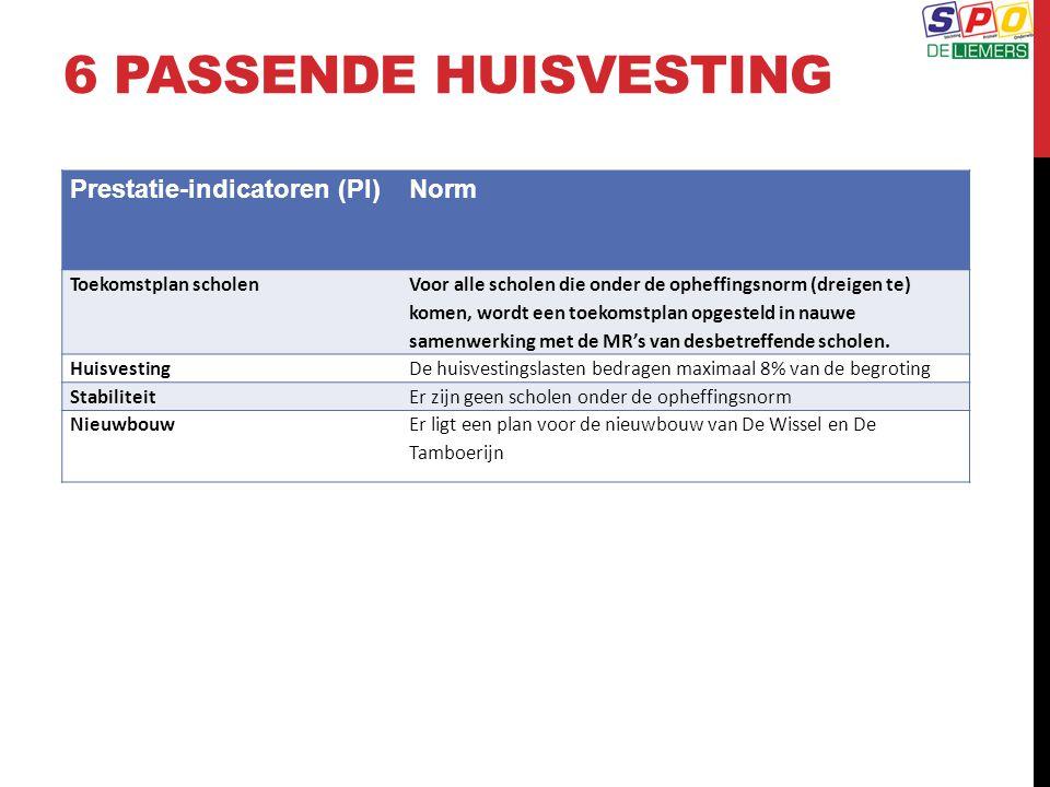6 PASSENDE HUISVESTING Prestatie-indicatoren (PI)Norm Toekomstplan scholen Voor alle scholen die onder de opheffingsnorm (dreigen te) komen, wordt een