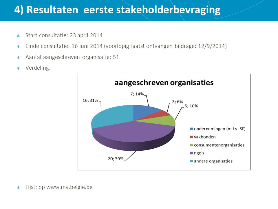 4) Resultaten eerste stakeholderbevraging Start consultatie: 23 april 2014 Einde consultatie: 16 juni 2014 (voorlopig laatst ontvangen bijdrage: 12/9/2014) Aantal aangeschreven organisatie: 51 Verdeling: Lijst: op www.mv.belgie.be