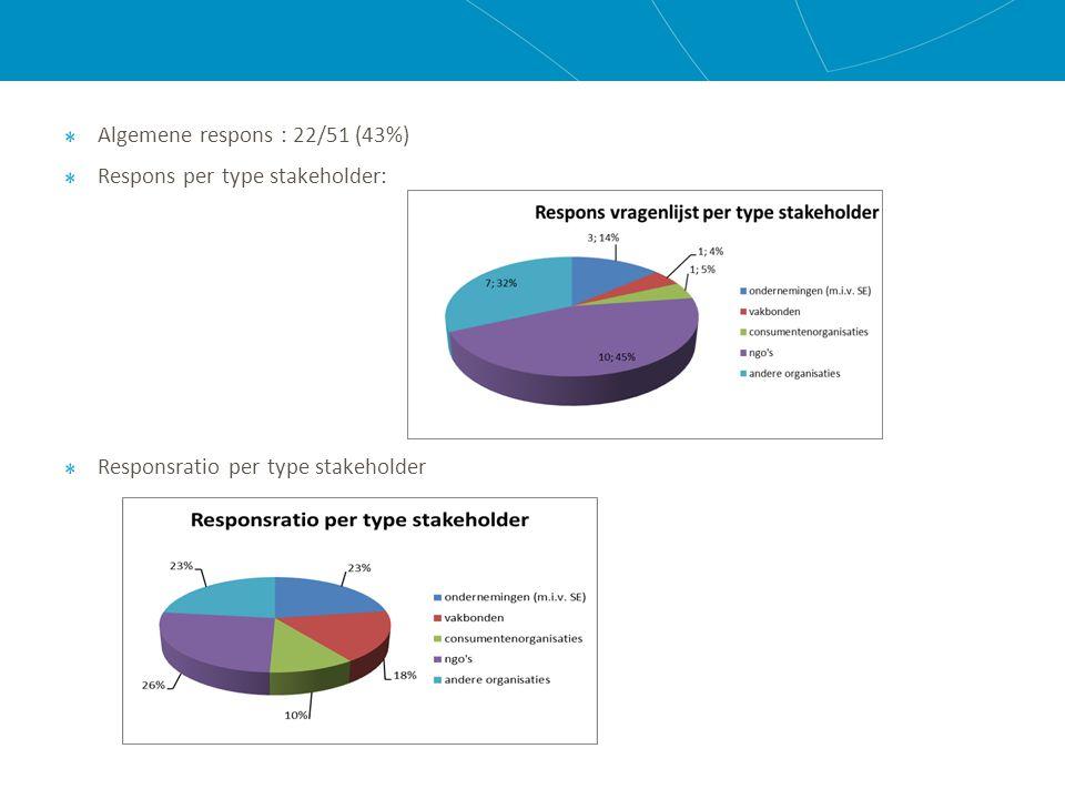 Algemene respons : 22/51 (43%) Respons per type stakeholder: Responsratio per type stakeholder