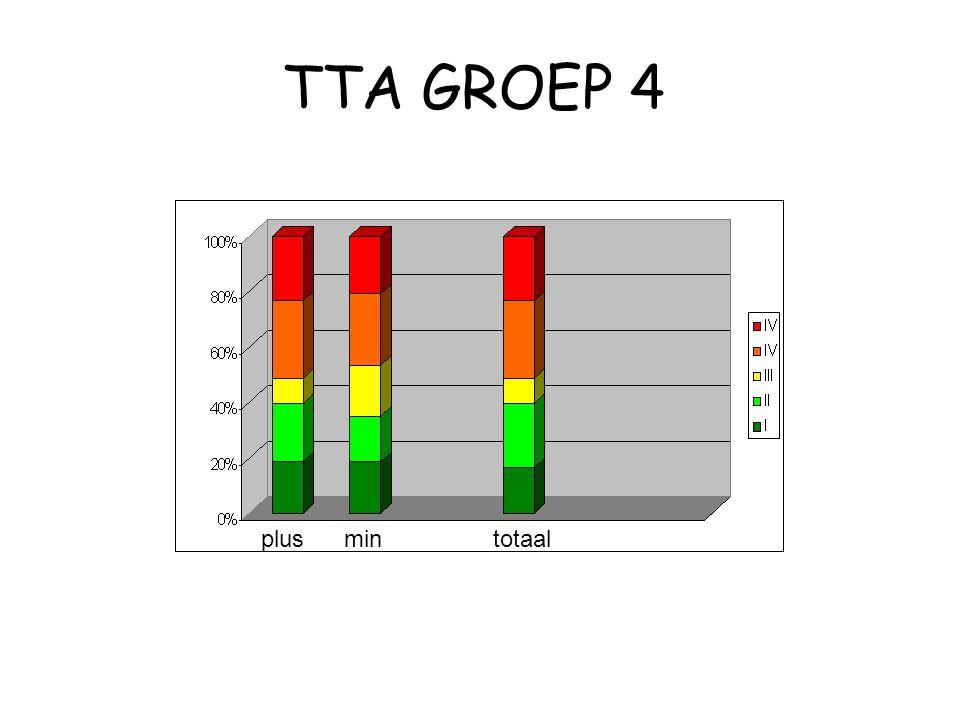 TTA GROEP 4 plusmin totaal