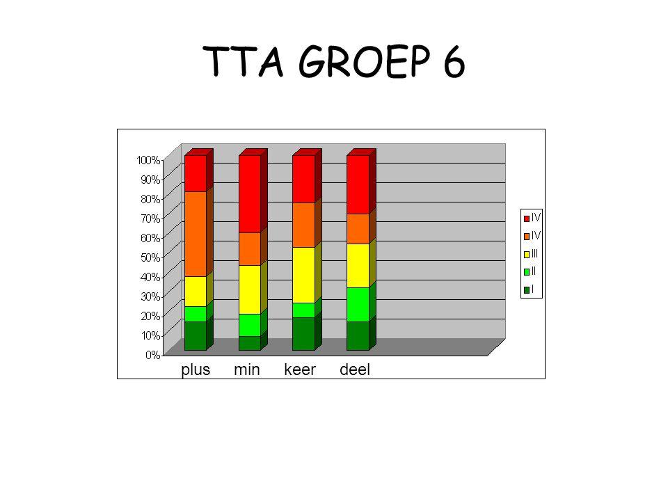 TTA GROEP 6 plusmin keer deel