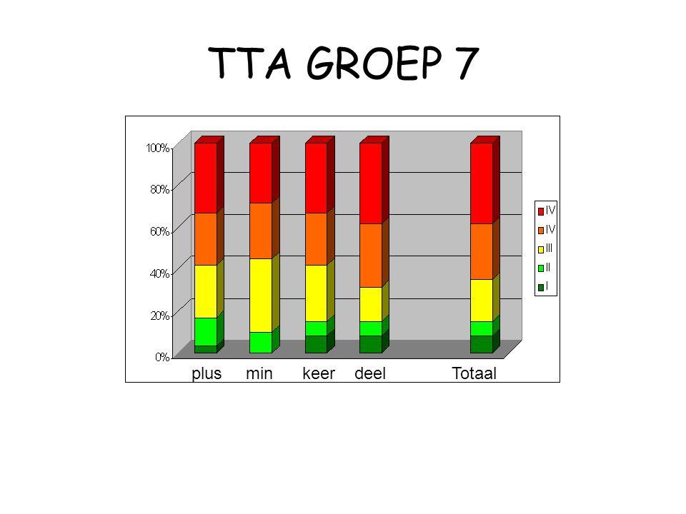 TTA GROEP 7 plusmin keer deel Totaal