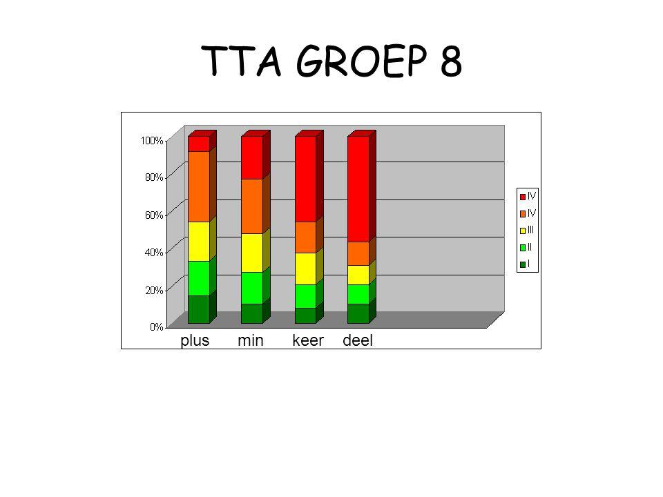 TTA GROEP 8 plusmin keer deel