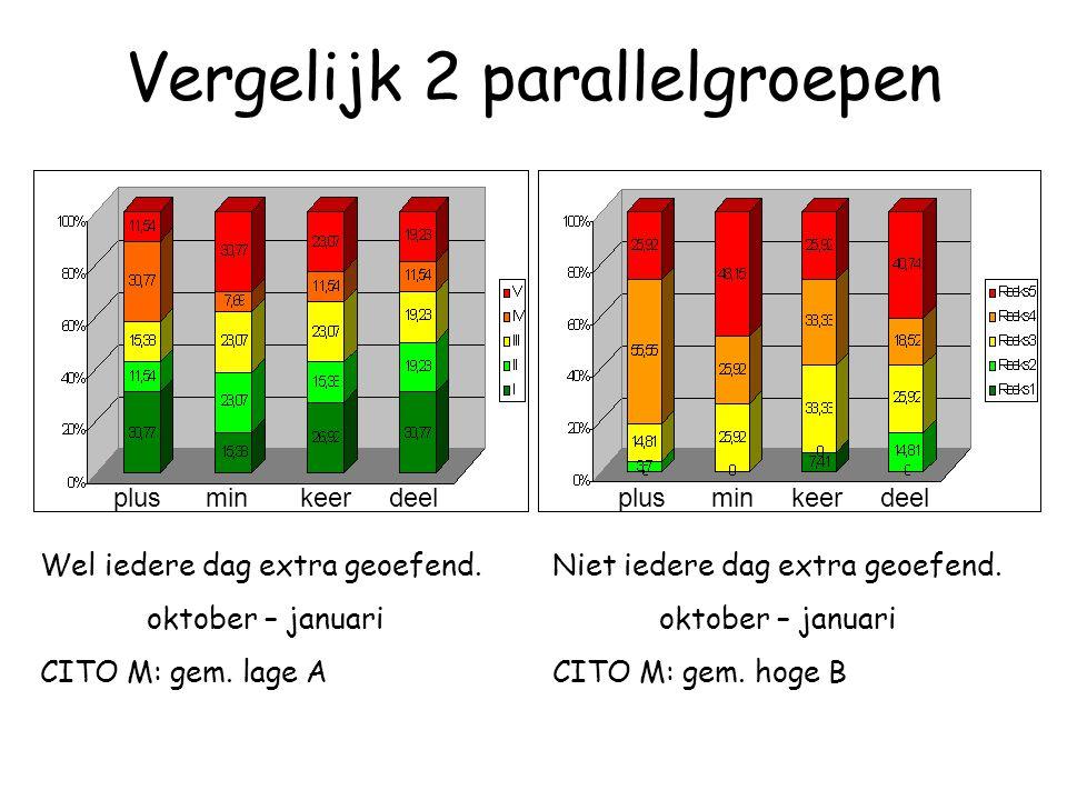 Vergelijk 2 parallelgroepen plusmin keer deel Wel iedere dag extra geoefend. oktober – januari CITO M: gem. lage A Niet iedere dag extra geoefend. okt