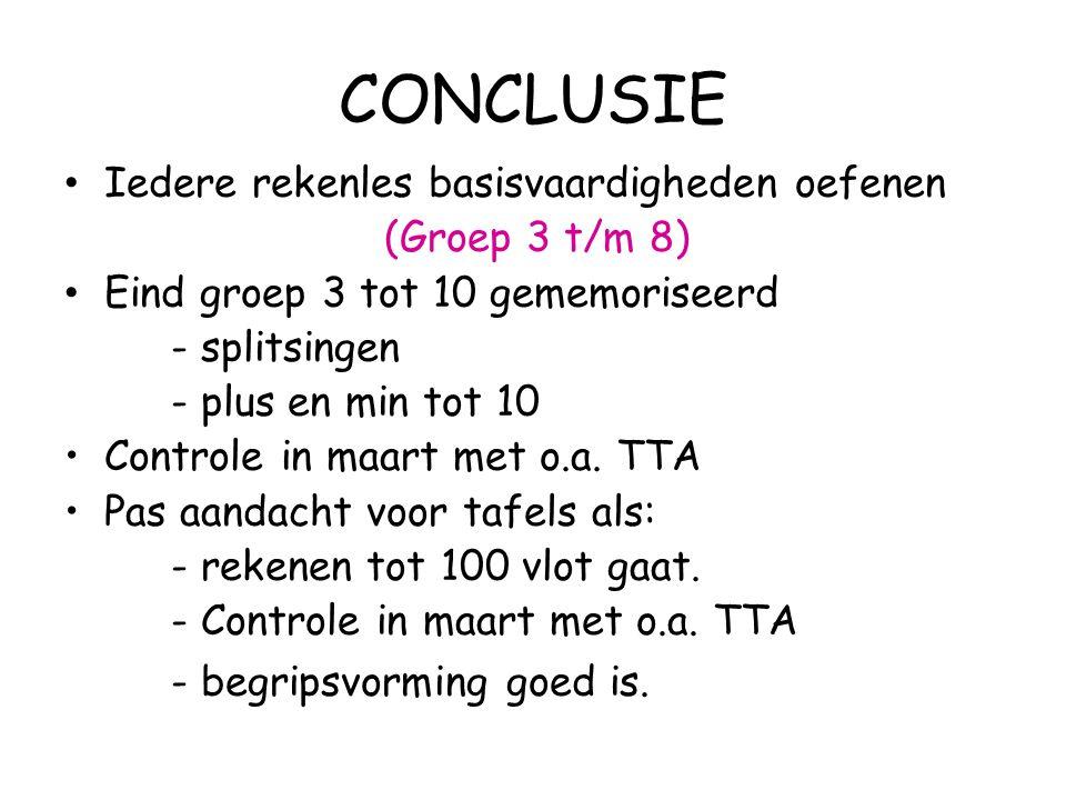 CONCLUSIE Iedere rekenles basisvaardigheden oefenen (Groep 3 t/m 8) Eind groep 3 tot 10 gememoriseerd - splitsingen - plus en min tot 10 Controle in m
