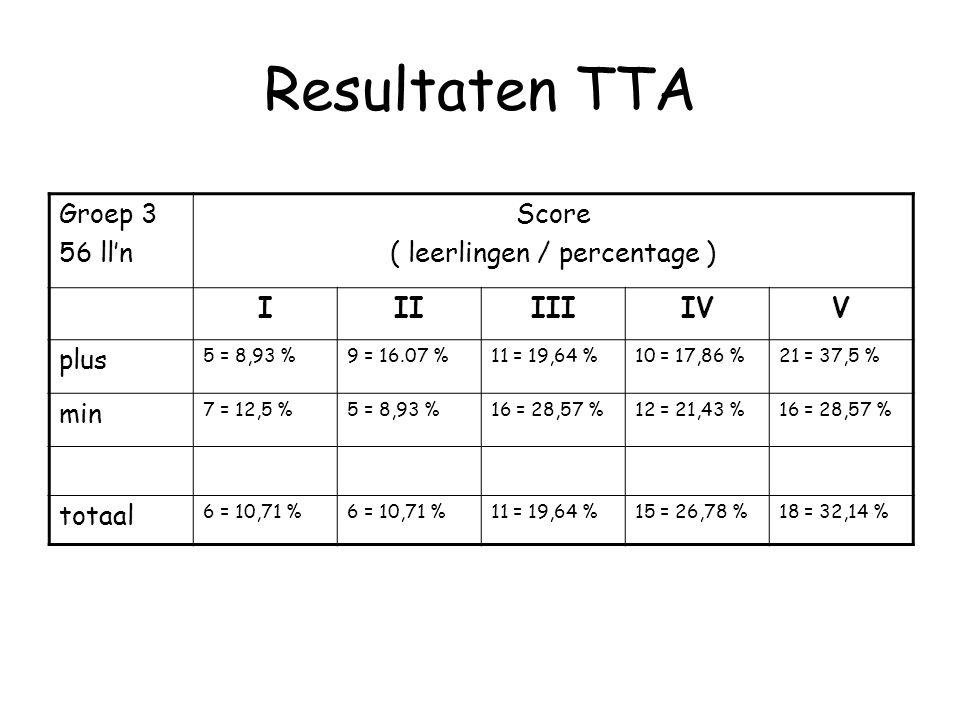 Resultaten TTA Groep 3 56 ll'n Score ( leerlingen / percentage ) IIIIIIIVV plus 5 = 8,93 %9 = 16.07 %11 = 19,64 %10 = 17,86 %21 = 37,5 % min 7 = 12,5