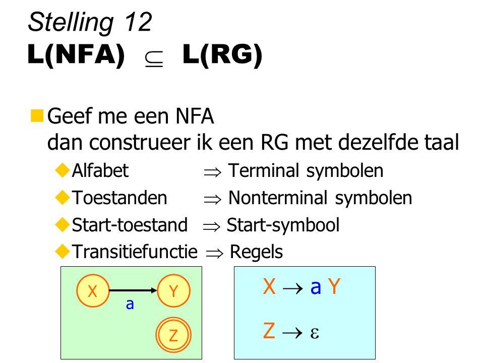 Stelling 12 L(NFA)  L(RG) nGeef me een NFA dan construeer ik een RG met dezelfde taal uAlfabet  Terminal symbolen uToestanden  Nonterminal symbolen uStart-toestand  Start-symbool uTransitiefunctie  Regels Z XY a X  a Y Z  