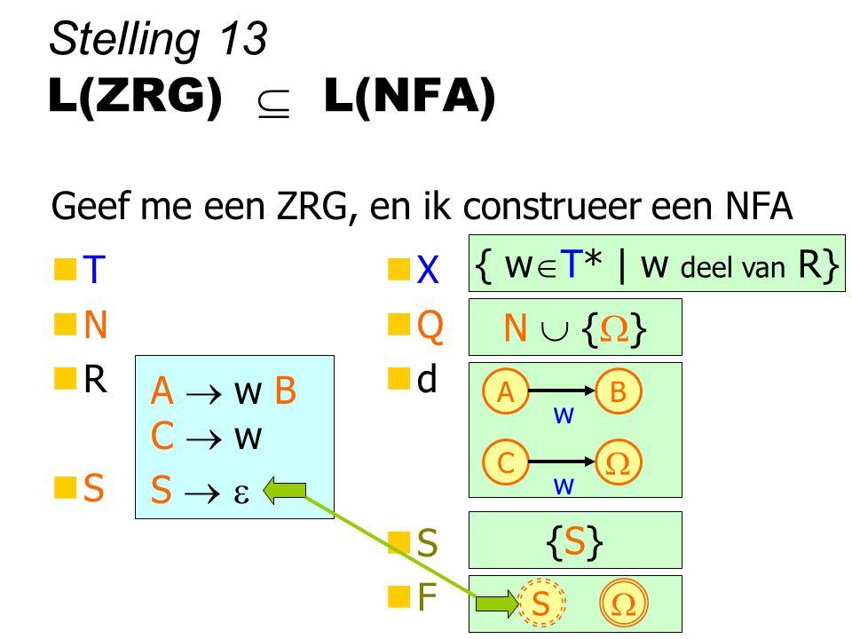 T S   Stelling 13 L(ZRG)  L(NFA) Geef me een ZRG, en ik construeer een NFA nTnNnRnSnTnNnRnS nXnQndnSnFnXnQndnSnF A  w B C  w { w  T* | w deel van R} N  {  } AB w C  w {S}{S}  S