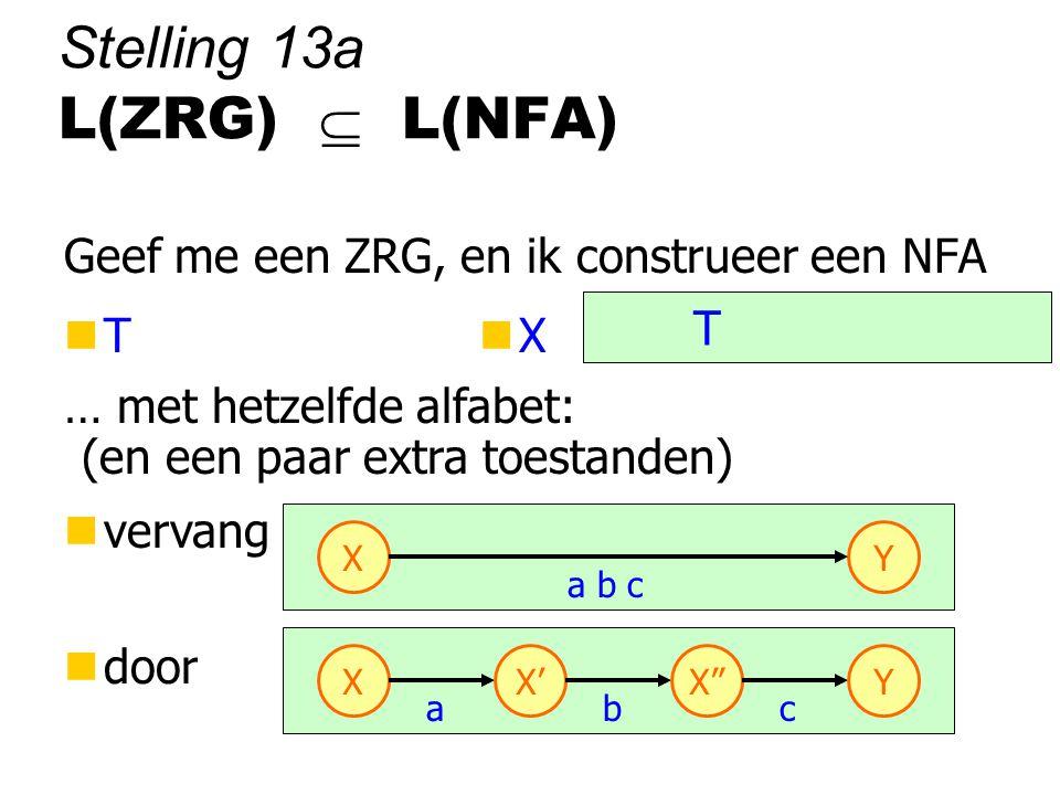 { w  T* | w deel van R} T Stelling 13a L(ZRG)  L(NFA) Geef me een ZRG, en ik construeer een NFA nTnTnXnX … met hetzelfde alfabet: nvervang ndoor XY a b c X a X' b X c Y (en een paar extra toestanden)