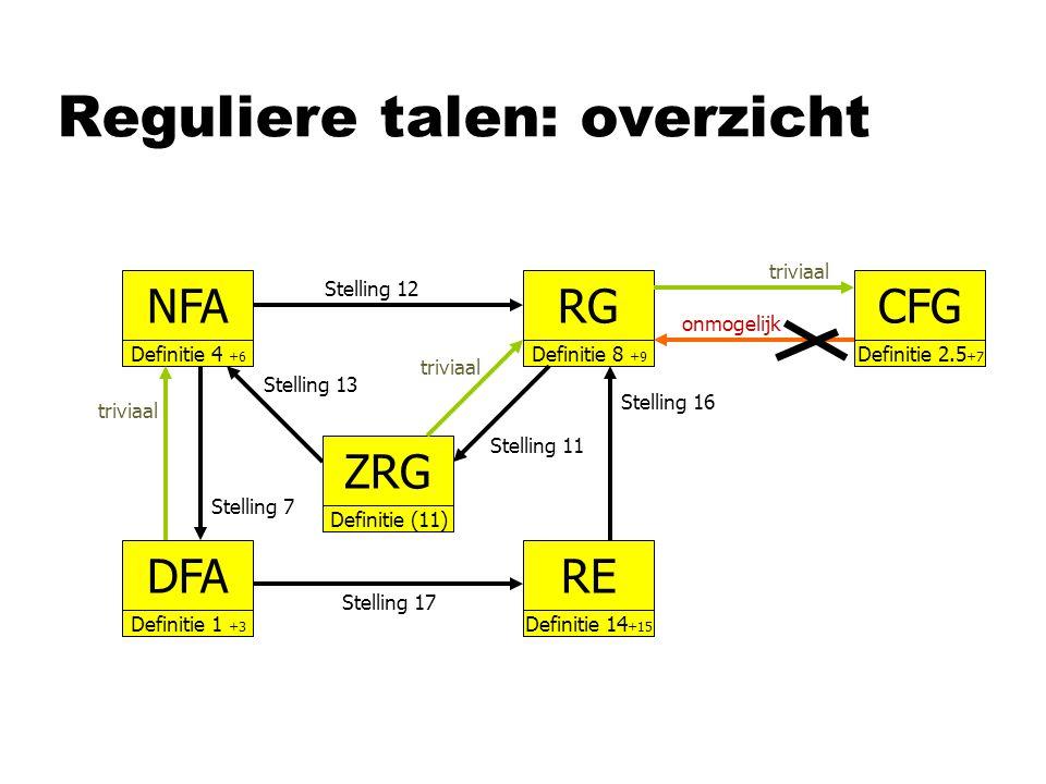 Reguliere talen: overzicht RG Definitie 8 +9 DFA Definitie 1 +3 NFA Definitie 4 +6 RE Definitie 14 +15 Stelling 13 Stelling 12 Stelling 7 triviaal ZRG Definitie (11) Stelling 11 triviaal CFG Definitie 2.5 +7 triviaal onmogelijk Stelling 16 Stelling 17