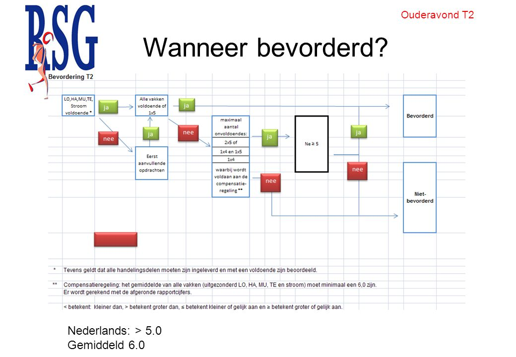 Wanneer bevorderd? Ouderavond T2 Nederlands: > 5.0 Gemiddeld 6.0