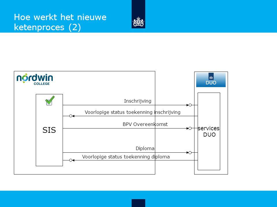 Hoe werkt het nieuwe ketenproces (2) Inschrijving Voorlopige status toekenning inschrijving SIS services DUO Diploma Voorlopige status toekenning diploma BPV Overeenkomst