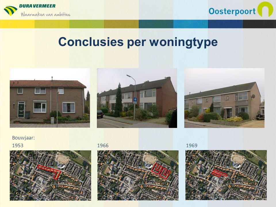 Conclusies per woningtype Bouwjaar: 1953 1966 1969