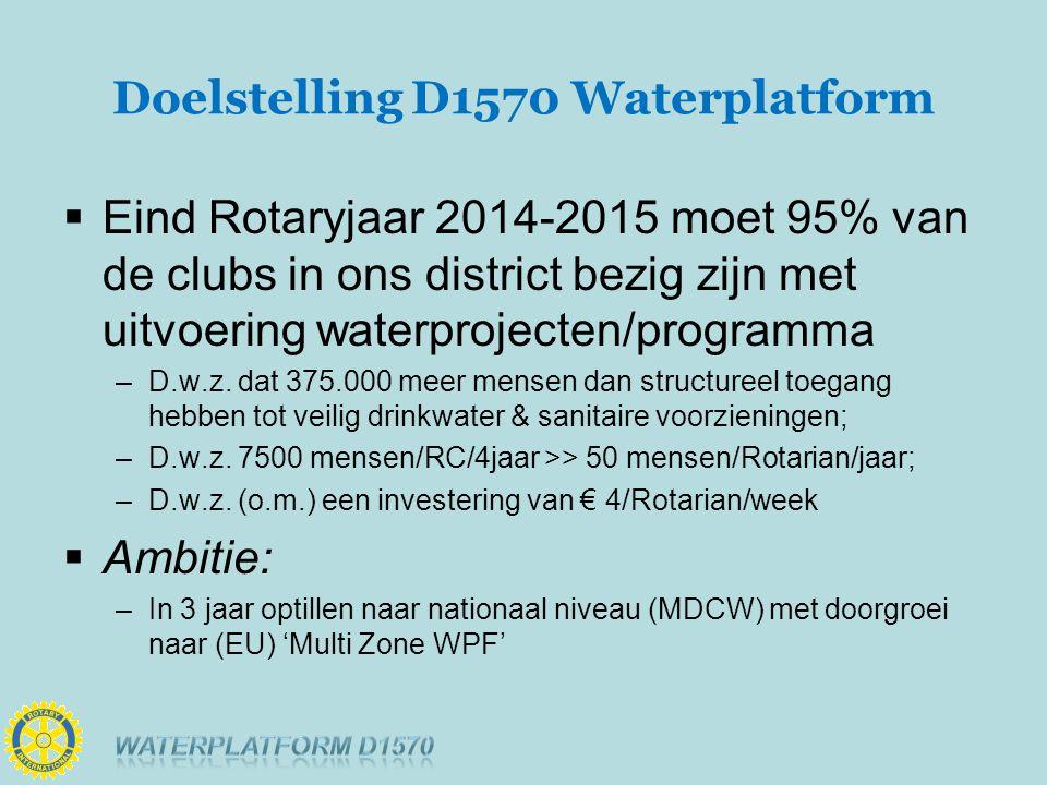 Doelstelling D1570 Waterplatform  Eind Rotaryjaar 2014-2015 moet 95% van de clubs in ons district bezig zijn met uitvoering waterprojecten/programma