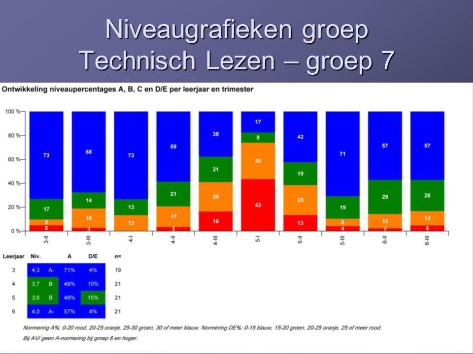 Niveaugrafieken groep Technisch Lezen – groep 7