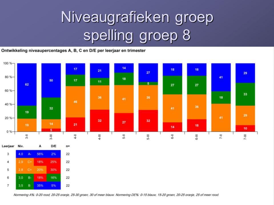 Niveaugrafieken groep spelling groep 8