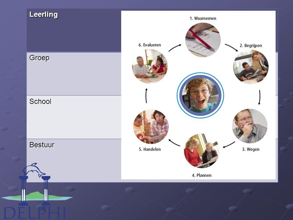 Leerling Groep School Bestuur