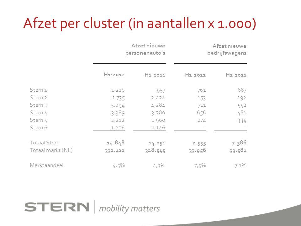 Afzet nieuwe personenauto's Afzet nieuwe bedrijfswagens H1-2012H1-2011H1-2012H1-2011 Stern 11.210957761687 Stern 21.7352.424153192 Stern 35.0944.28471