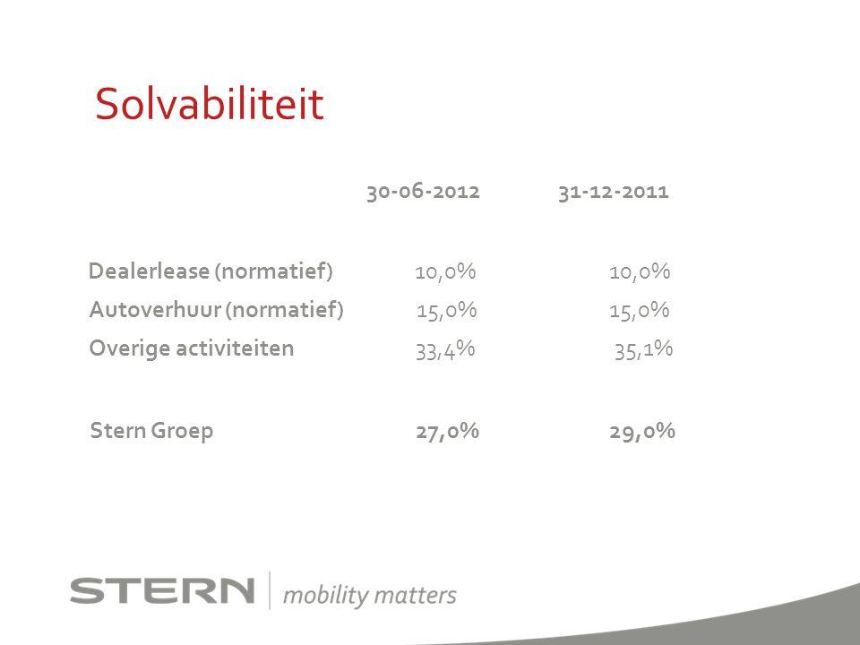 Solvabiliteit 30-06-2012 31-12-2011 Dealerlease (normatief) 10,0% 10,0% Autoverhuur (normatief) 15,0% 15,0% Overige activiteiten 33,4% 35,1% Stern Gro