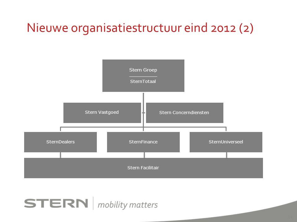 Nieuwe organisatiestructuur eind 2012 (2) 14 Stern Groe p __________ SternTotaal SternUniverseelSternFinanceSternDealers Stern Facilitair Stern Concer