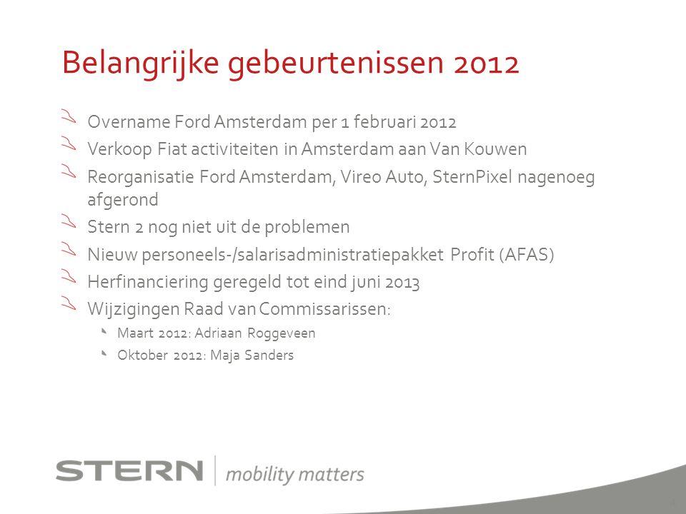 Resultaten 1 e halfjaar 2012