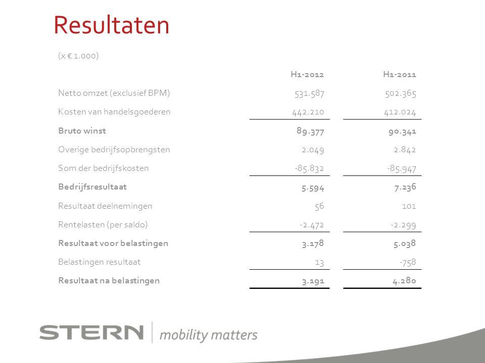Resultaten (x € 1.000) H1-2012H1-2011 Netto omzet (exclusief BPM)531.587502.365 Kosten van handelsgoederen442.210412.024 Bruto winst89.37790.341 Overi