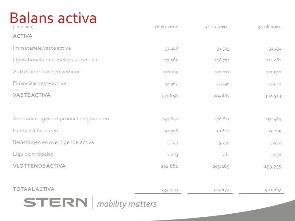 Balans activa (x € 1.000) 30-06-2012 31-12-2011 30-06-2011 ACTIVA Immateriële vaste activa 31.22831.36531.431 Operationele materiële vaste activa 137.