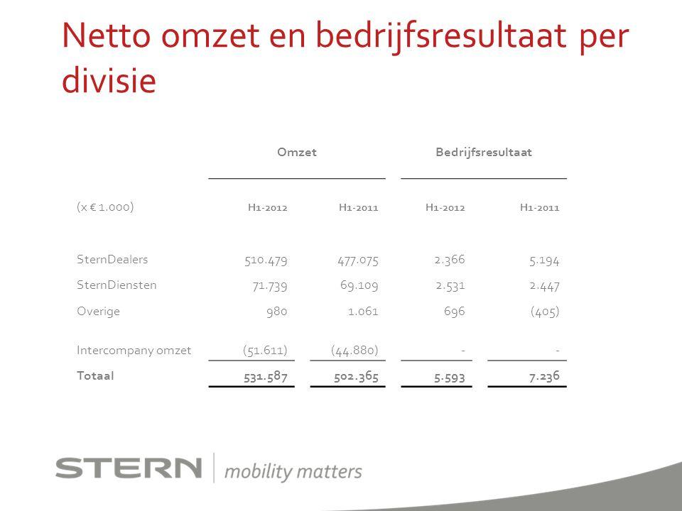Netto omzet en bedrijfsresultaat per divisie OmzetBedrijfsresultaat (x € 1.000) H1-2012H1-2011H1-2012H1-2011 SternDealers510.479477.0752.3665.194 Ster