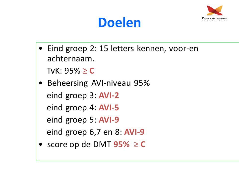 Doelen Eind groep 2: 15 letters kennen, voor-en achternaam. TvK: 95% ≥ C Beheersing AVI-niveau 95% eind groep 3: AVI-2 eind groep 4: AVI-5 eind groep