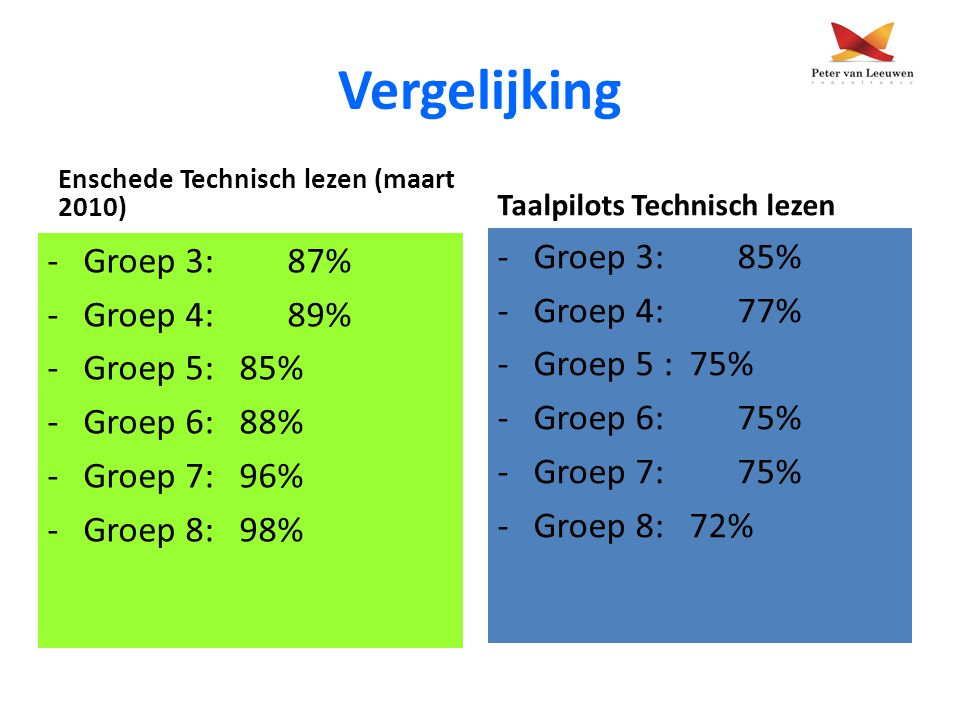 Vergelijking Enschede Technisch lezen (maart 2010) -Groep 3:87% -Groep 4: 89% -Groep 5: 85% -Groep 6: 88% -Groep 7: 96% -Groep 8: 98% Taalpilots Techn