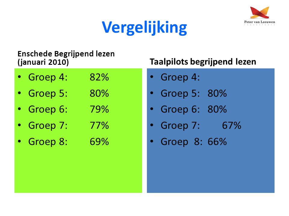 Vergelijking Enschede Begrijpend lezen (januari 2010) Groep 4:82% Groep 5: 80% Groep 6: 79% Groep 7: 77% Groep 8: 69% Taalpilots begrijpend lezen Groe