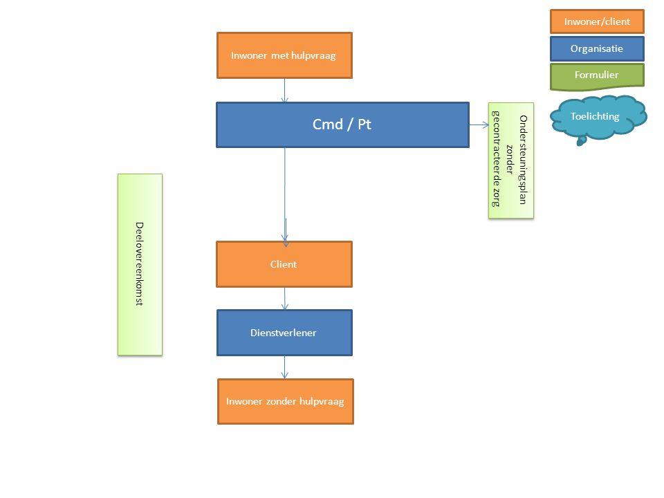 Inwoner met hulpvraag Client Dienstverlener Inwoner zonder hulpvraag Deelovereenkomst Inwoner/client Organisatie Formulier Toelichting Cmd / Pt Onders