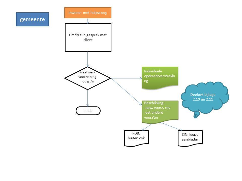 Cmd/Pt in gesprek met client Maatwerk voorziening nodig j/n Individuele opdrachtverstrekki ng einde Beschikking: -naw, voorz, res -evt andere voorz'en
