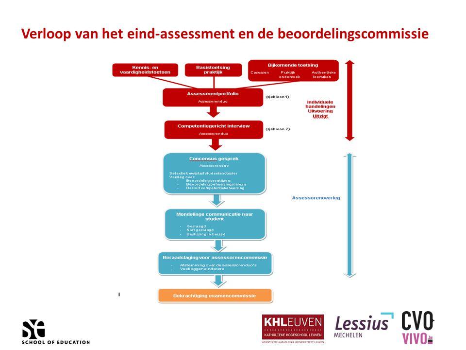 Verloop van het eind-assessment en de beoordelingscommissie