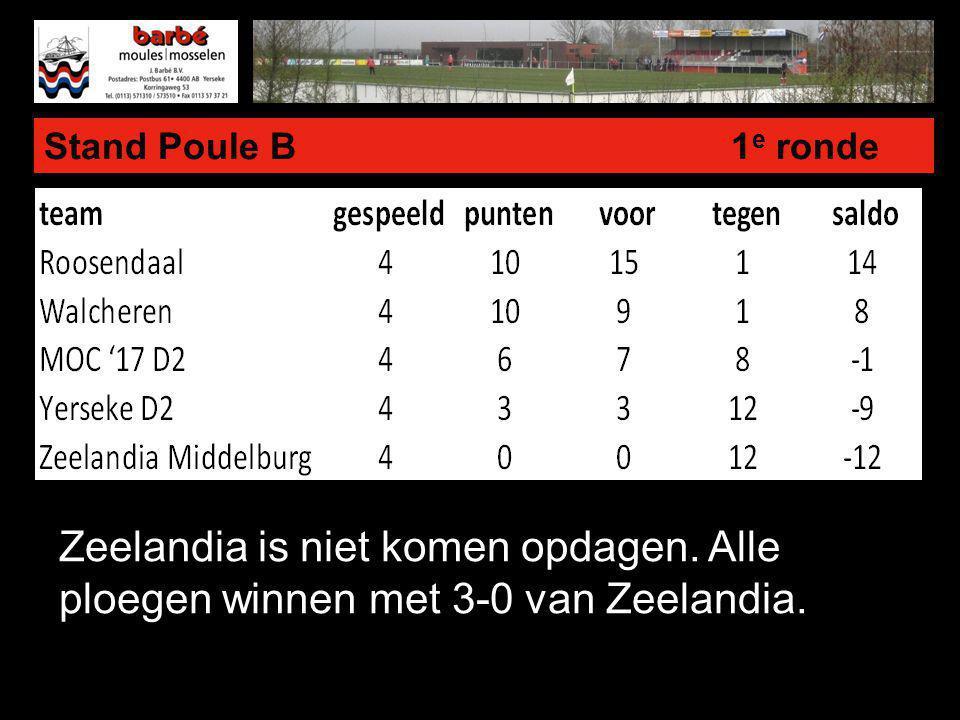 Stand Poule B 1 e ronde Zeelandia is niet komen opdagen. Alle ploegen winnen met 3-0 van Zeelandia.