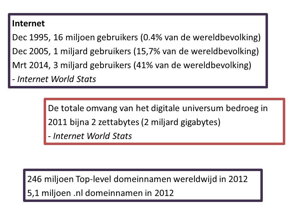 Internet Dec 1995, 16 miljoen gebruikers (0.4% van de wereldbevolking) Dec 2005, 1 miljard gebruikers (15,7% van de wereldbevolking) Mrt 2014, 3 milja