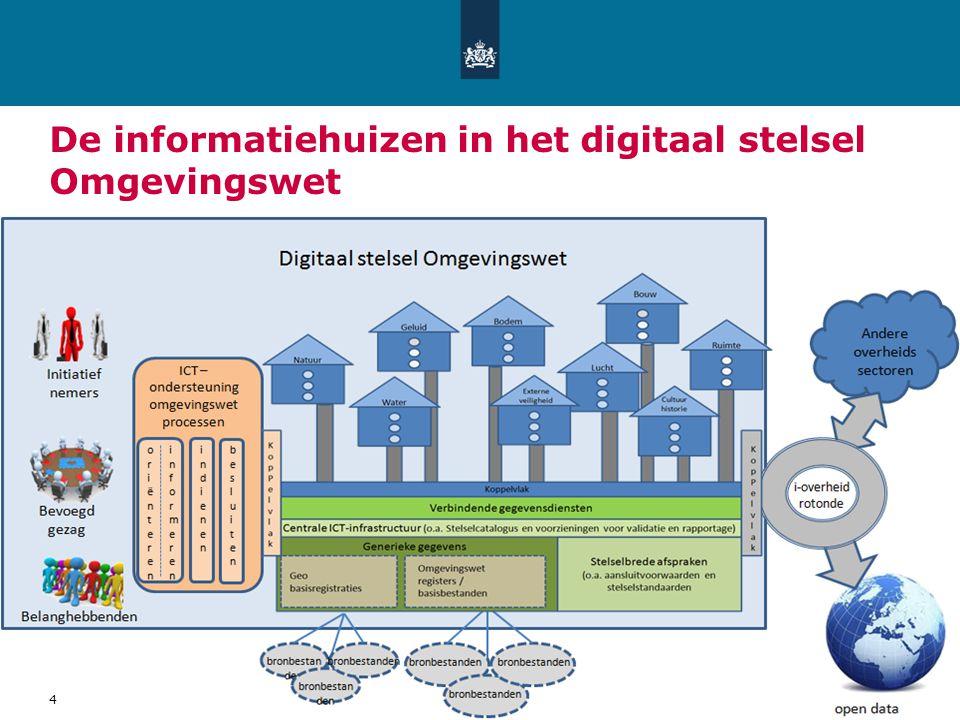 De informatiehuizen in het digitaal stelsel Omgevingswet 4