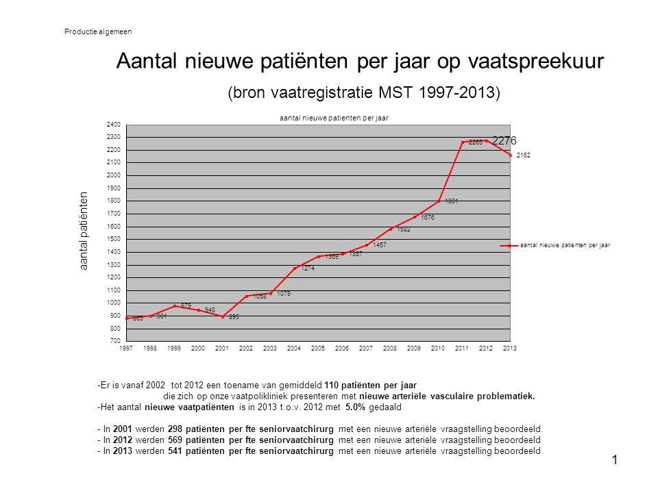 2 Aantal follow up's per jaar op vaatspreekuur (bron vaatregistratie MST 1997-2013) Productie algemeen Conclusie - Het aantal vasculaire controle patiënten is in de periode 2001-2012 met 235% gestegen - Het aantal vasculaire controle patiënten is in 2013 t.o.v.