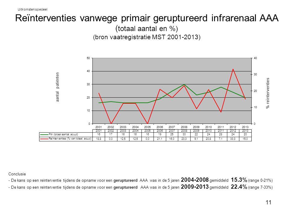 11 Reïnterventies vanwege primair geruptureerd infrarenaal AAA ( totaal aantal en %) (bron vaatregistratie MST 2001-2013) Uitkomsten specieel Conclusi