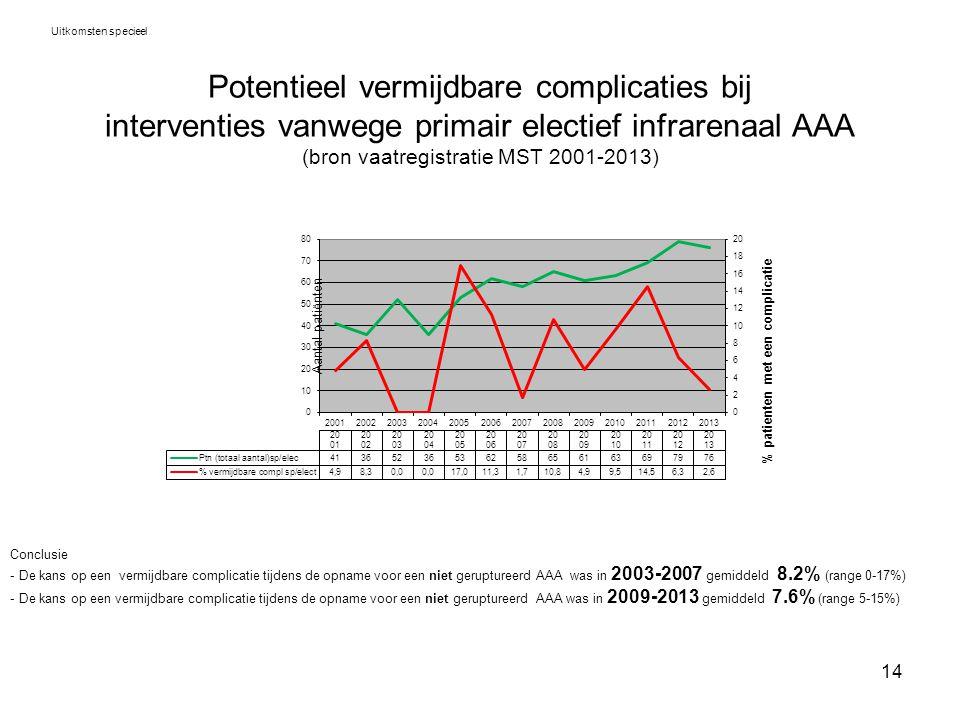 14 Potentieel vermijdbare complicaties bij interventies vanwege primair electief infrarenaal AAA (bron vaatregistratie MST 2001-2013) Uitkomsten speci