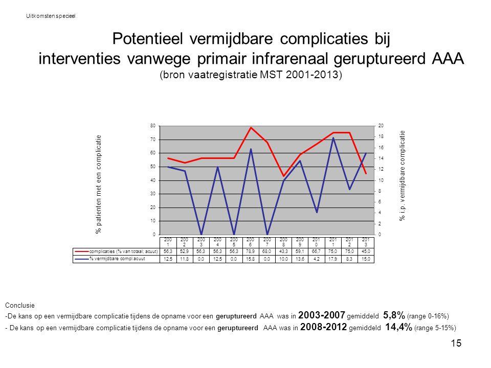 15 Potentieel vermijdbare complicaties bij interventies vanwege primair infrarenaal geruptureerd AAA (bron vaatregistratie MST 2001-2013) Uitkomsten s