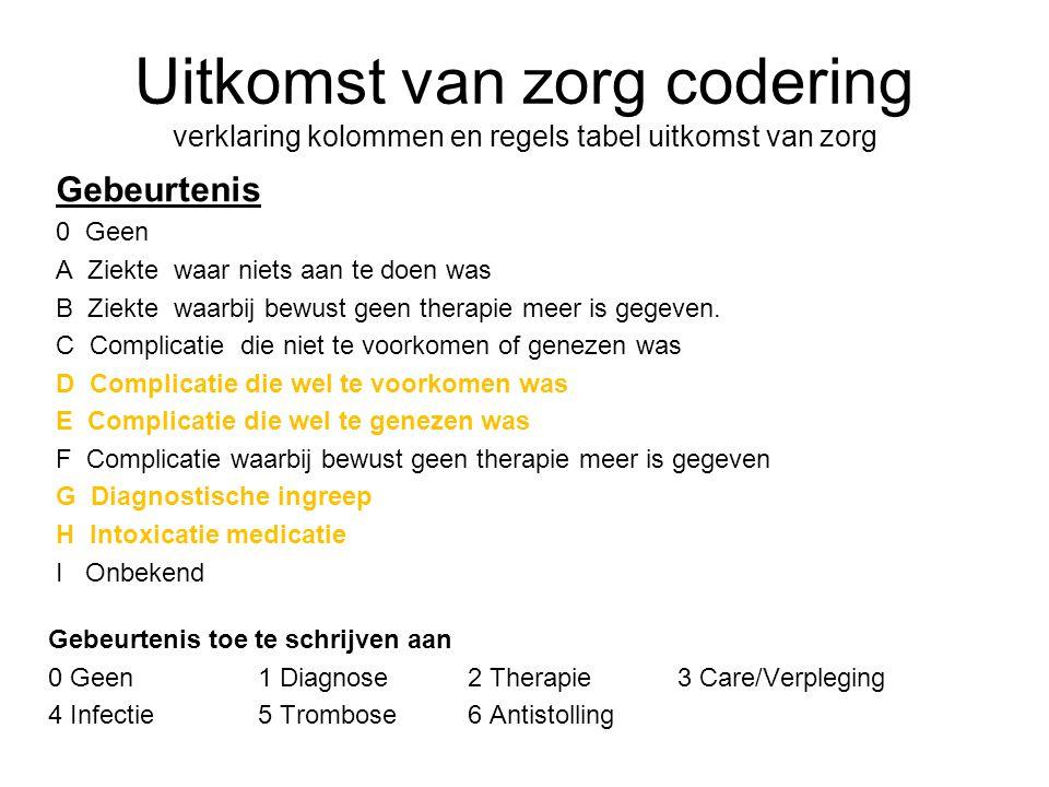 Uitkomst van zorg codering verklaring kolommen en regels tabel uitkomst van zorg Gebeurtenis 0 Geen A Ziekte waar niets aan te doen was B Ziekte waarb